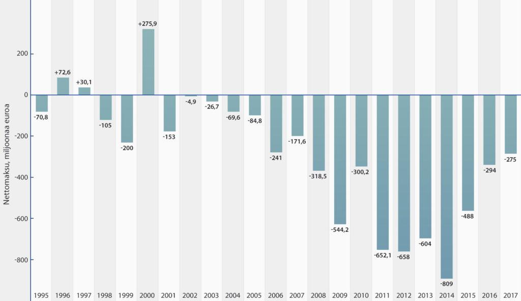 Suomen nettomaksut EU:lle jäsenyyden aikana. Lähde: https://eurooppatiedotus.fi/suomi-ja-eu/suomen-eu-jasenmaksut/