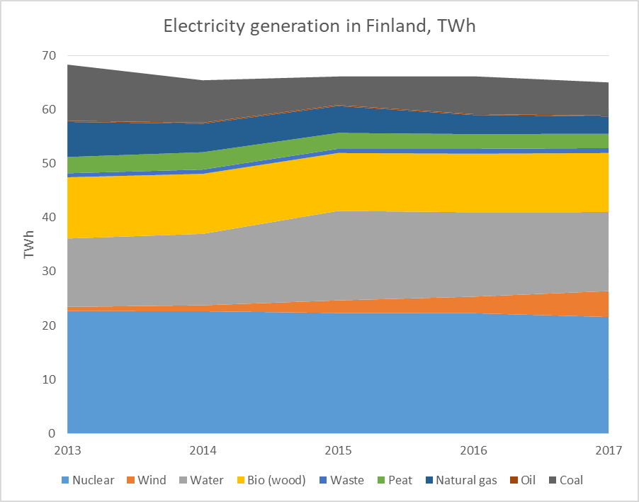 Finland's electricity mix 2013 to 2017.