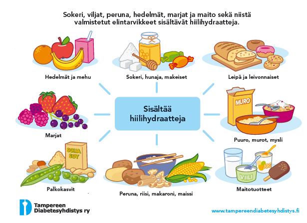 Hiilihydraattiopas